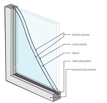 Knowledge-Center-window-efficiency-diagram